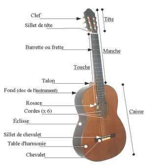 cours de guitare apprendre la guitare présentation