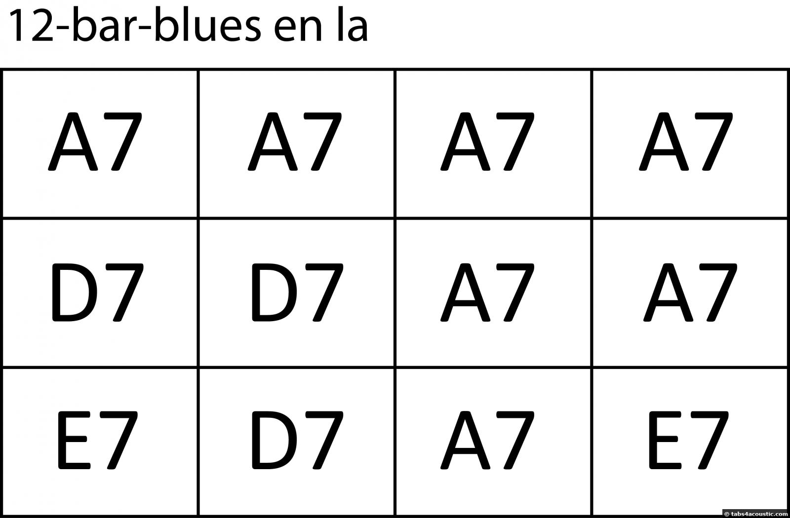 Grille blues en la avec accords de septième