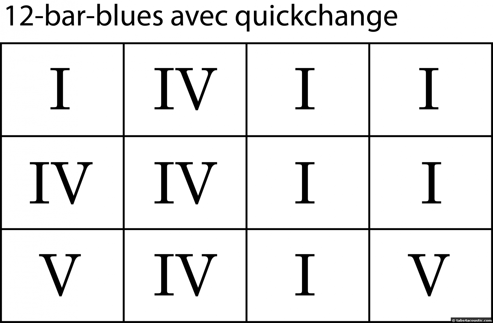 Grille 12-bar-blues avec quickchange