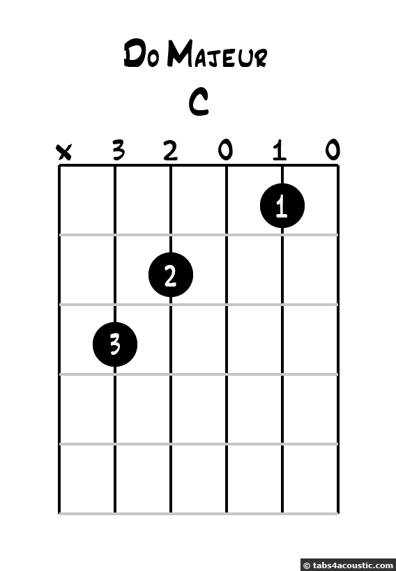 C major chord diagram