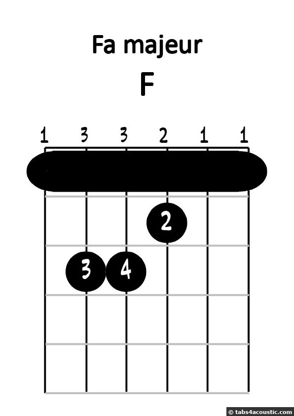 Diagramme de fa majeur