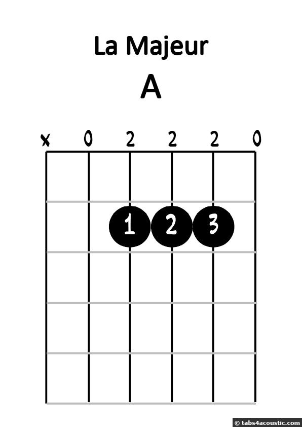 Diagramme de la majeur