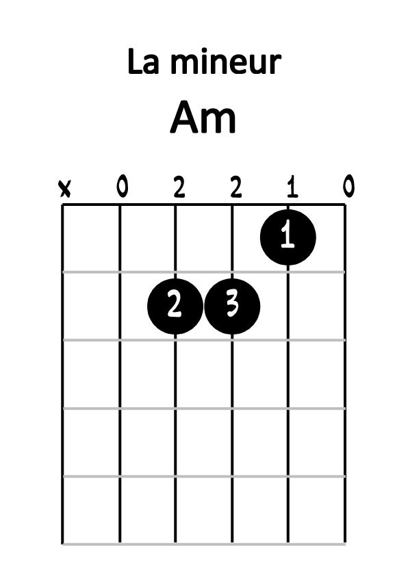 Diagramme la mineur