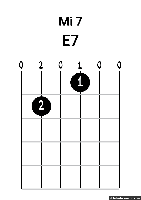 Diagramme mi 7 numéro 1