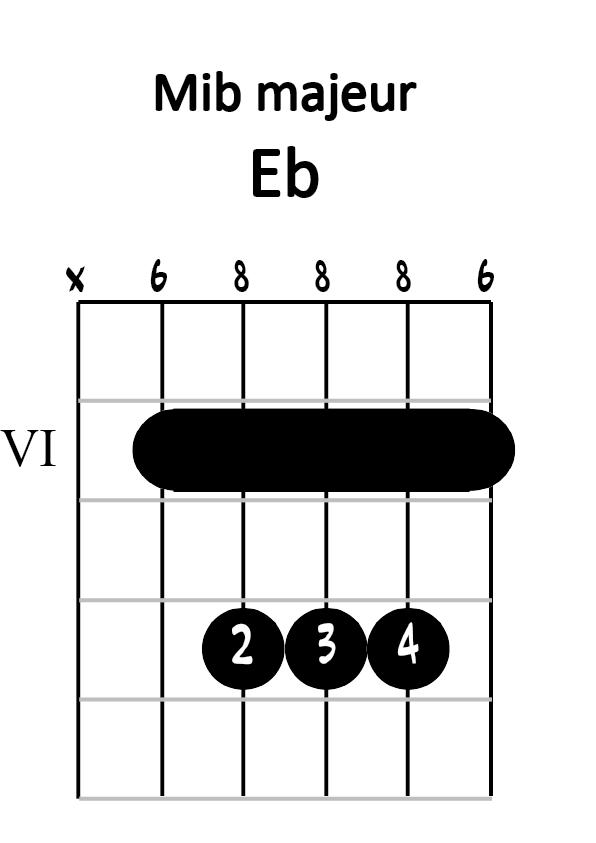 Diagramme mib majeur