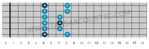 Première position gamme pentatonique de la mineur