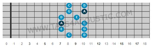 Deuxième position gamme pentatonique de la mineur