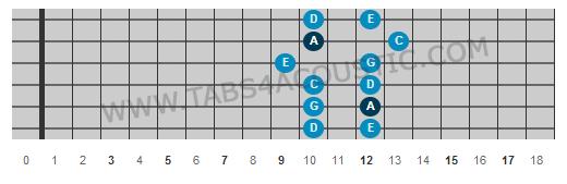 Troisième position gamme pentatonique de la mineur
