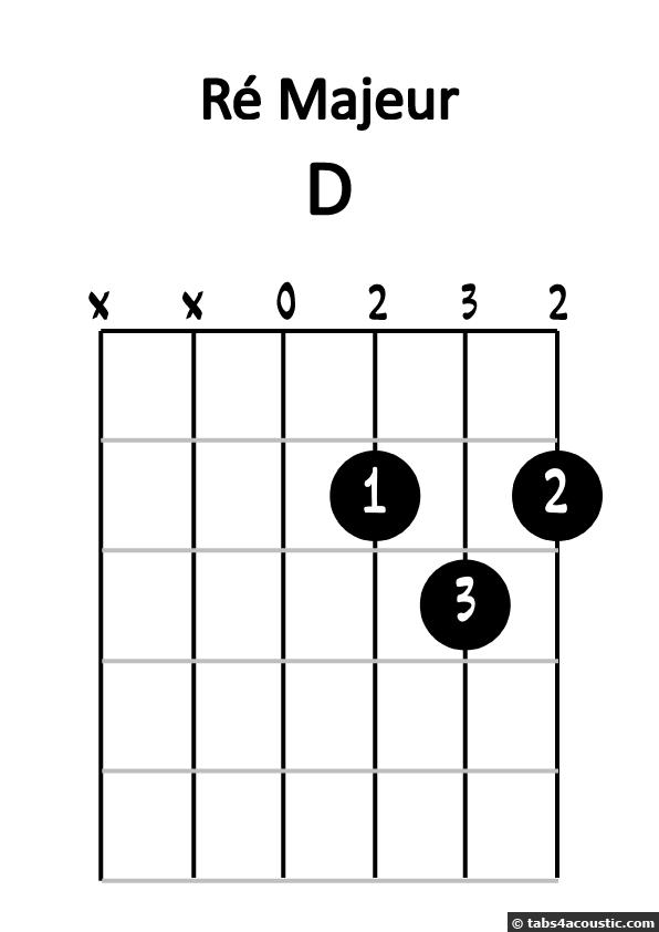 Diagramme de ré majeur