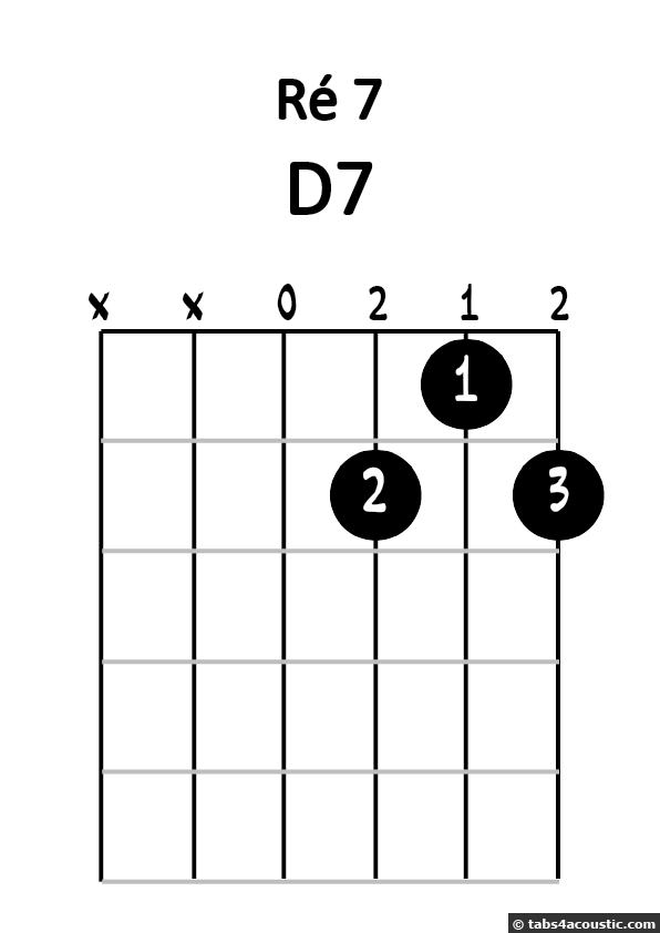 Diagramme ré 7