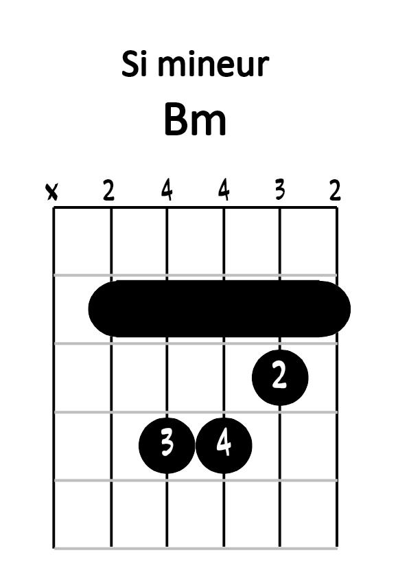 Diagramme si mineur