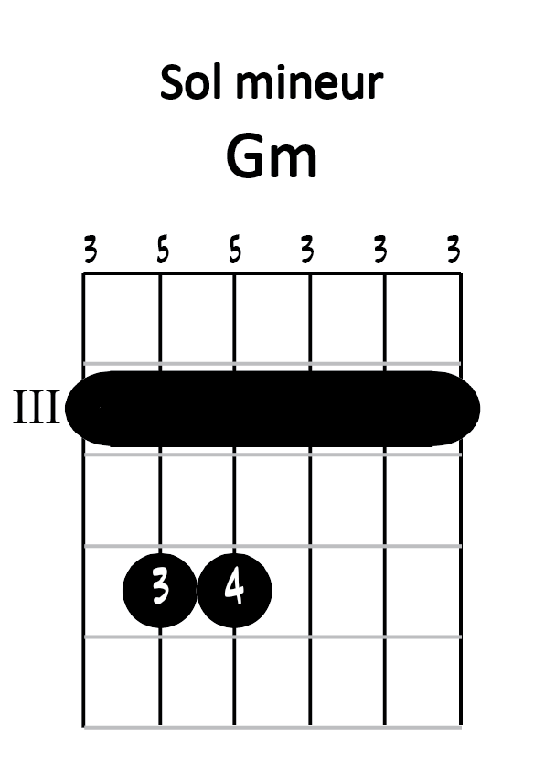 Diagramme sol mineur