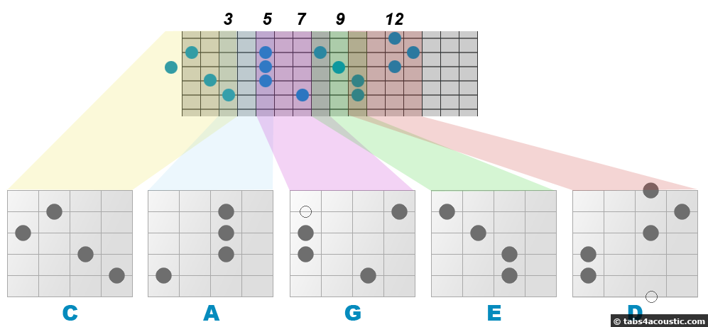 caged fretboard C major