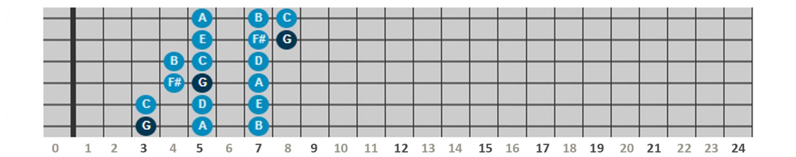 Gamme de sol majeur - Position 1