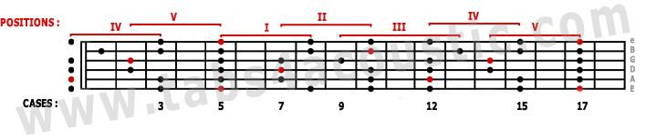 gamme pentatonique mineure (Am)